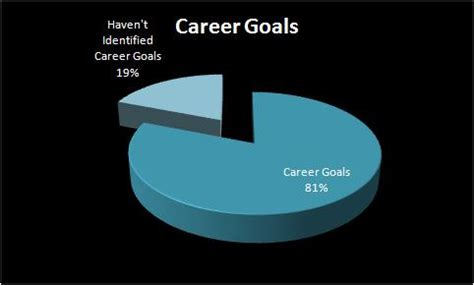 Career Aspirations Examples Resume